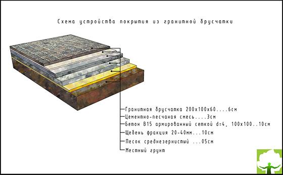 Схема устройства покрытия из гранитной брусчатки