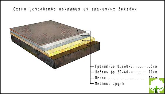 Схема устройства покрытия из гранитных высевок