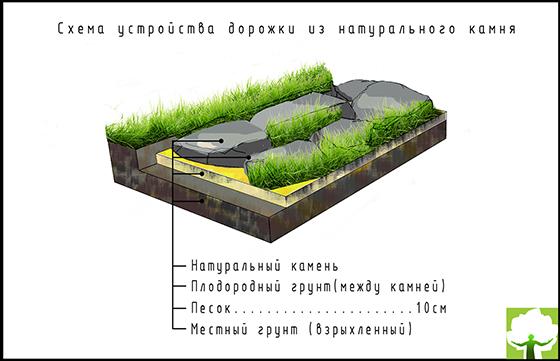 Схема устройства дорожки из натурального камня